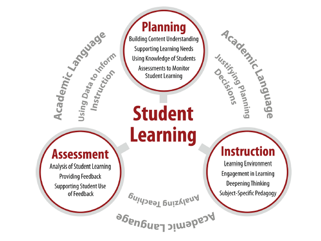 Student Teaching from the Student's POV – Is the edTPA