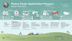 Peace Corps Application Process peacecorps.gov